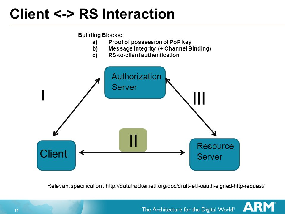 III II Client <-> RS Interaction I Client Authorization Server