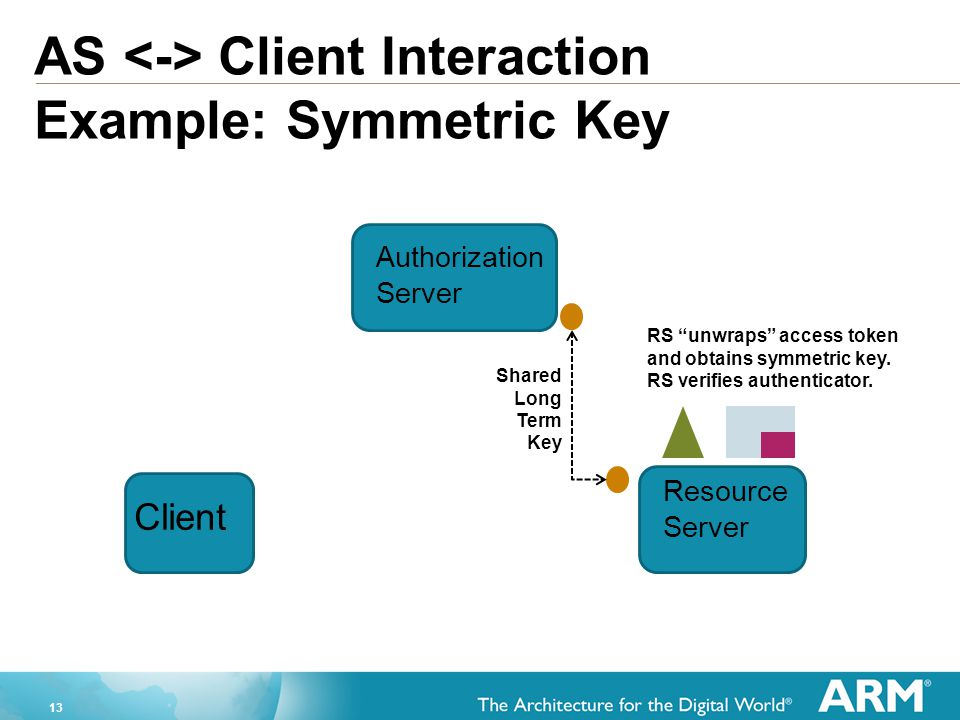 AS <-> Client Interaction Example: Symmetric Key