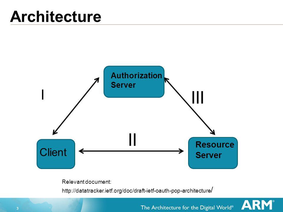 III II Architecture I Client Resource Server Authorization Server