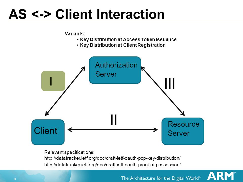 III II AS <-> Client Interaction I Client Authorization Server