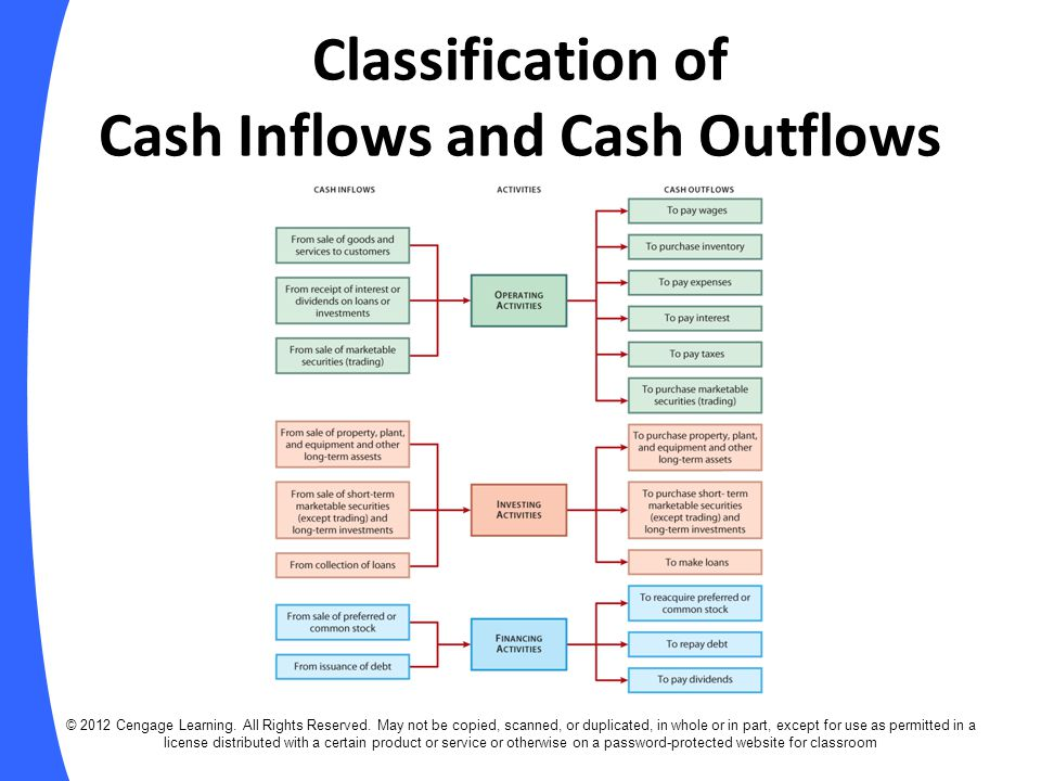 Classification of Cash Inflows and Cash Outflows