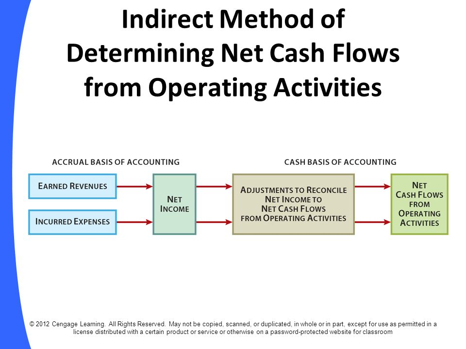 Indirect Method of Determining Net Cash Flows from Operating Activities