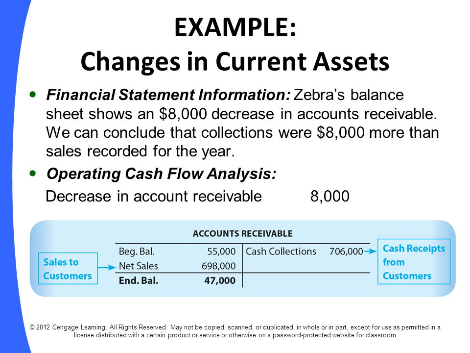 EXAMPLE: Changes in Current Assets