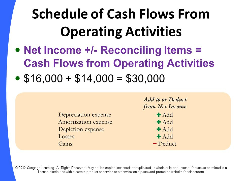 Schedule of Cash Flows From Operating Activities