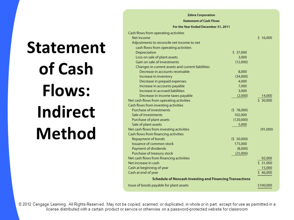 Statement of Cash Flows: Indirect Method