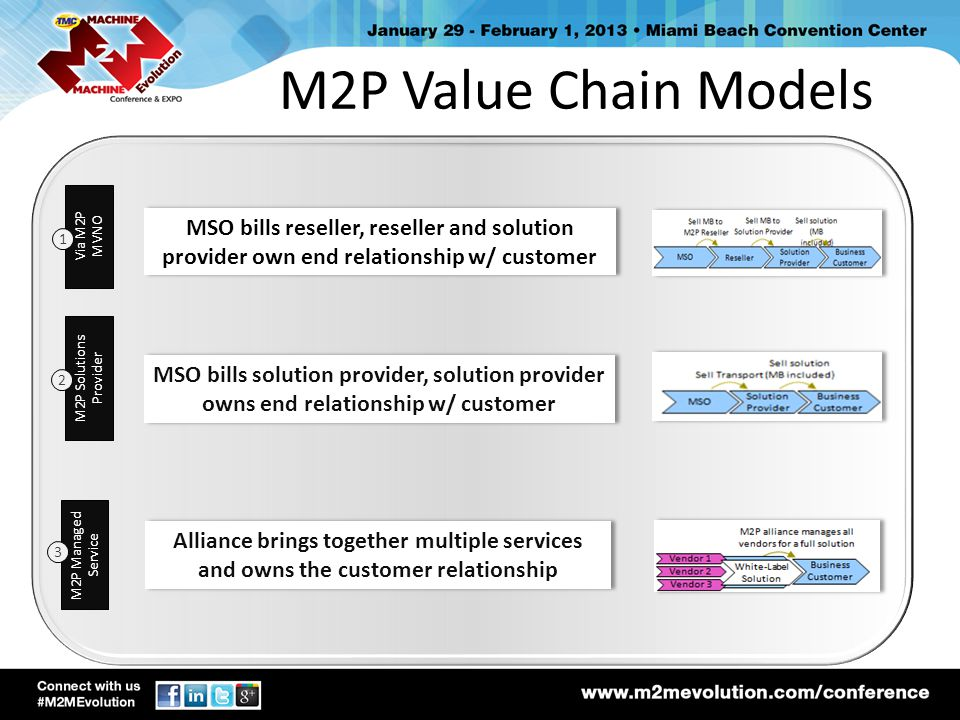 M2P Value Chain Models Via M2P MVNO. MSO bills reseller, reseller and solution provider own end relationship w/ customer.