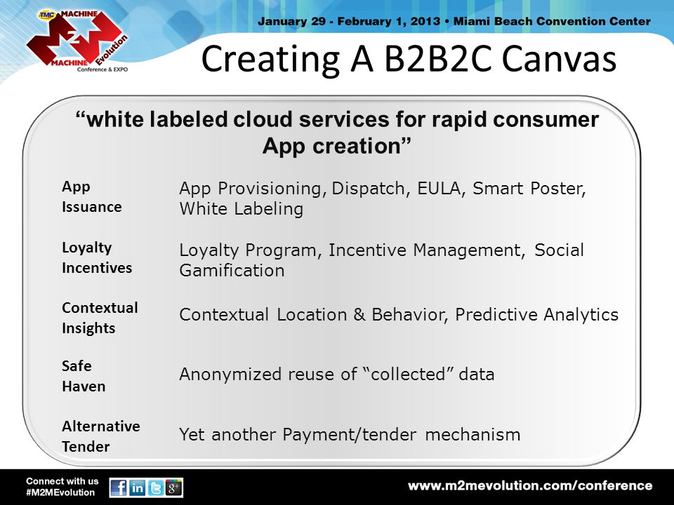 white labeled cloud services for rapid consumer App creation