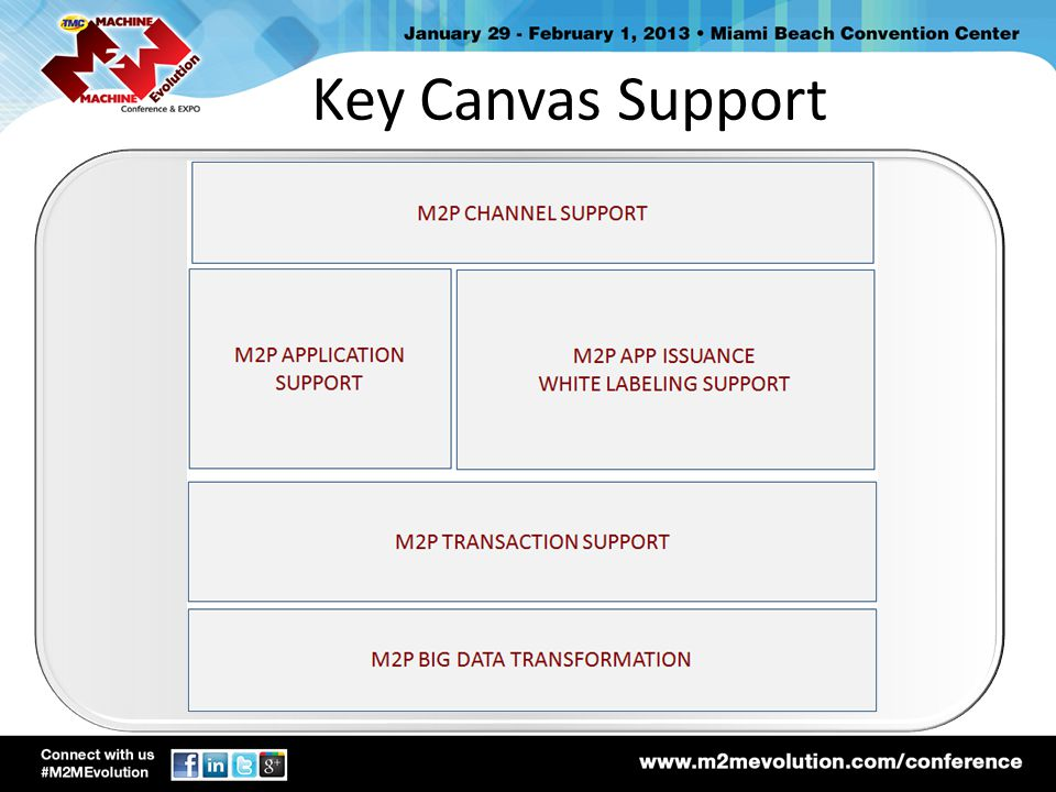 Key Canvas Support