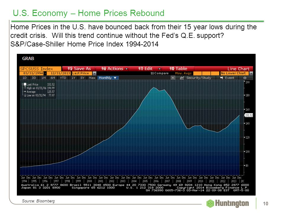 U.S. Economy – Home Prices Rebound