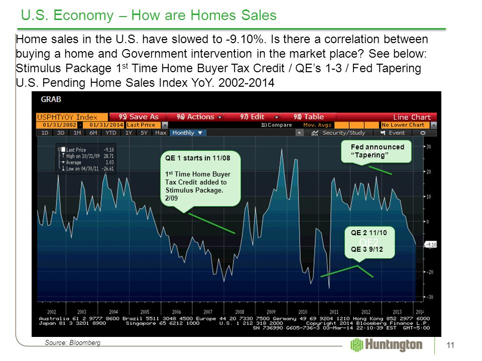 U.S. Economy – How are Homes Sales