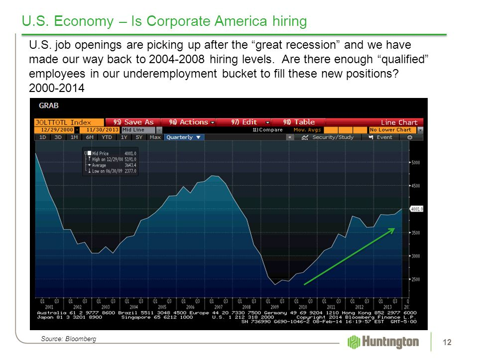 U.S. Economy – Is Corporate America hiring