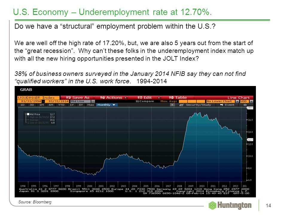 U.S. Economy – Underemployment rate at 12.70%.
