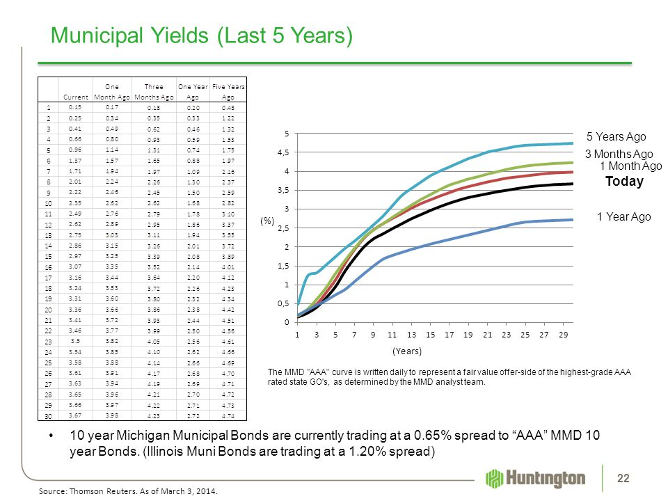 Municipal Yields (Last 5 Years)