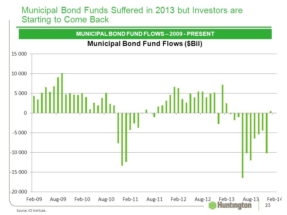 MUNICIPAL BOND FUND FLOWS – 2009 - PRESENT