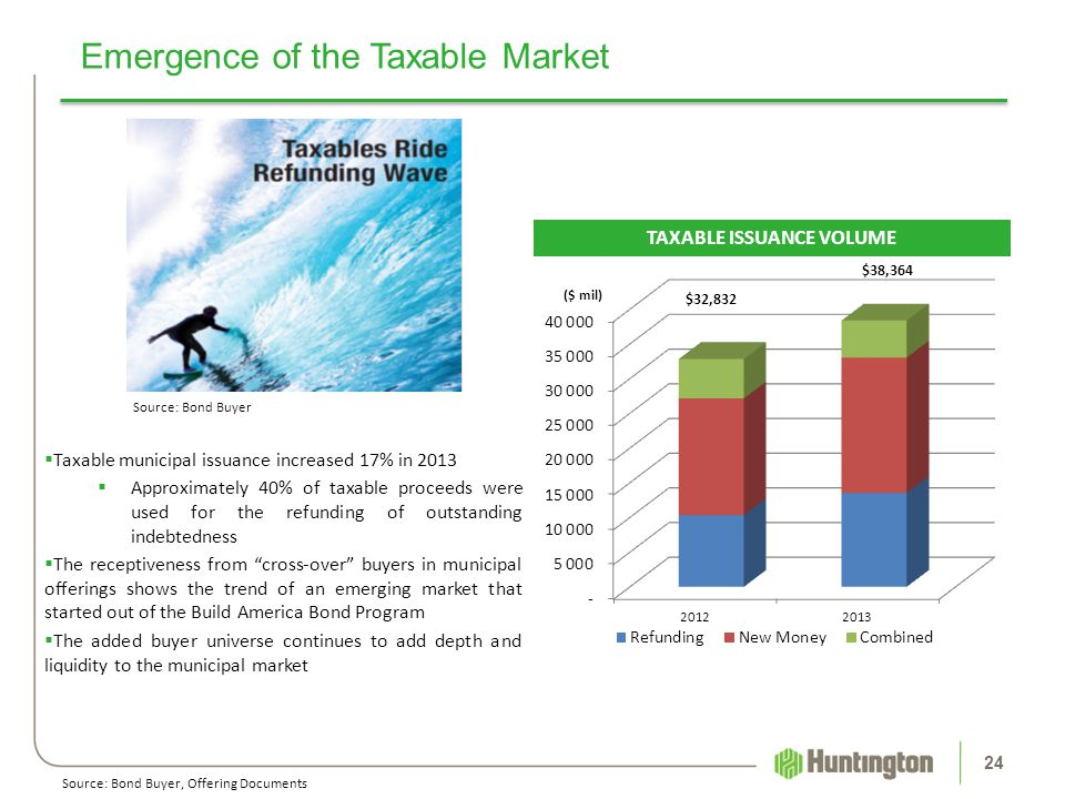Emergence of the Taxable Market