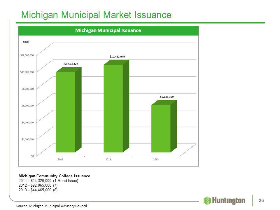 Michigan Municipal Market Issuance