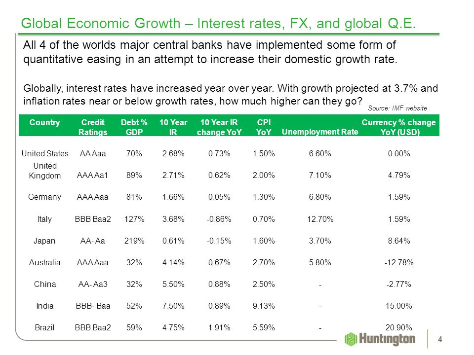 Global Economic Growth – Interest rates, FX, and global Q.E.