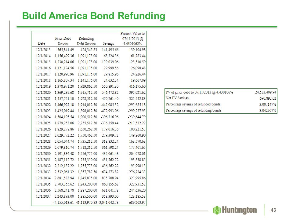 Build America Bond Refunding