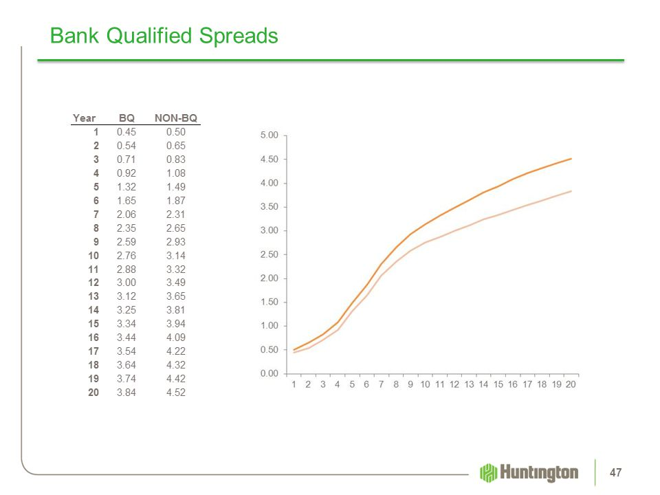 Bank Qualified Spreads