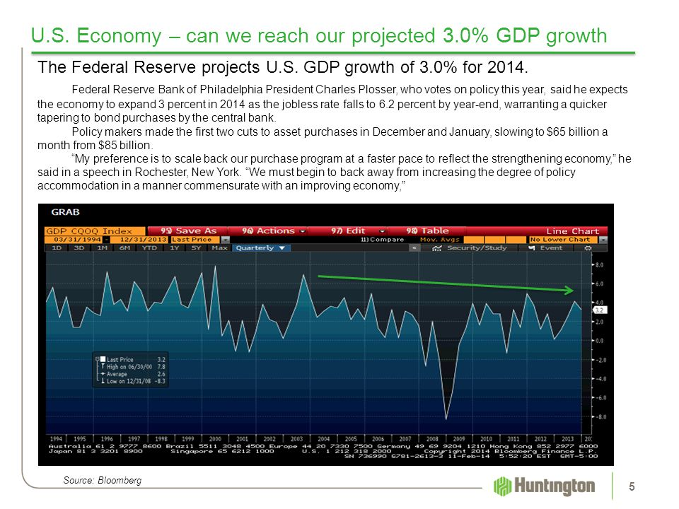 U.S. Economy – can we reach our projected 3.0% GDP growth