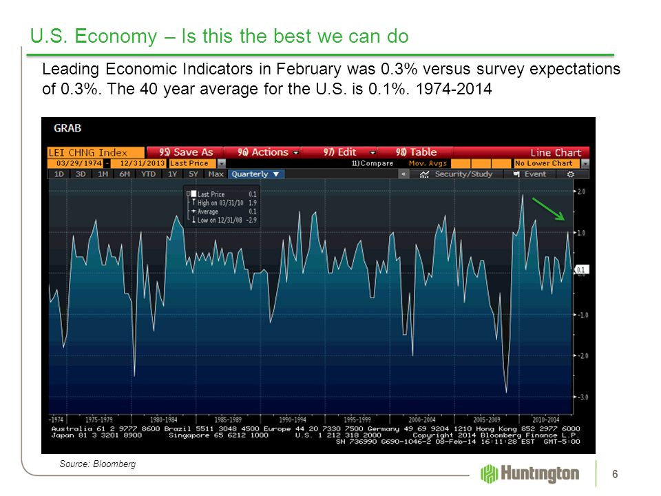 U.S. Economy – Is this the best we can do