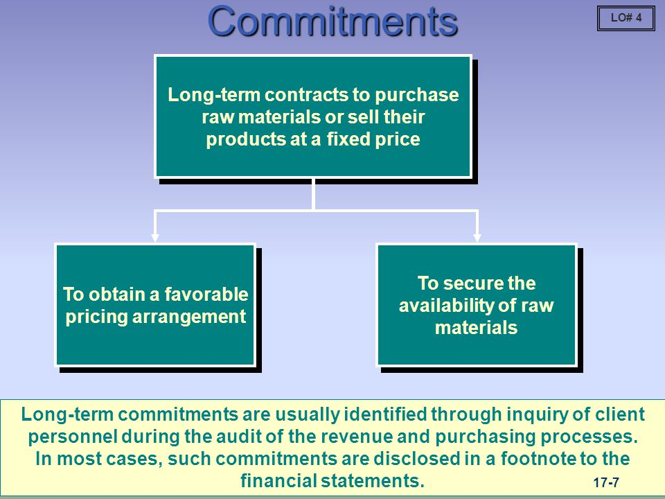 Commitments LO# 4. Long-term contracts to purchase raw materials or sell their products at a fixed price.