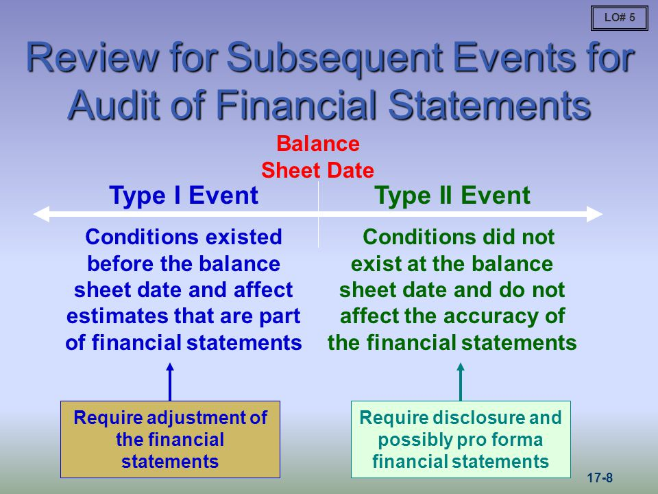 Review for Subsequent Events for Audit of Financial Statements