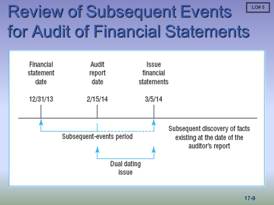 LO# 5 Review of Subsequent Events for Audit of Financial Statements Figure 17-1 17-9