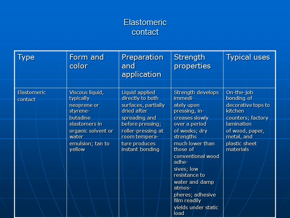 Elastomeric contact Type Form and color Preparation and application