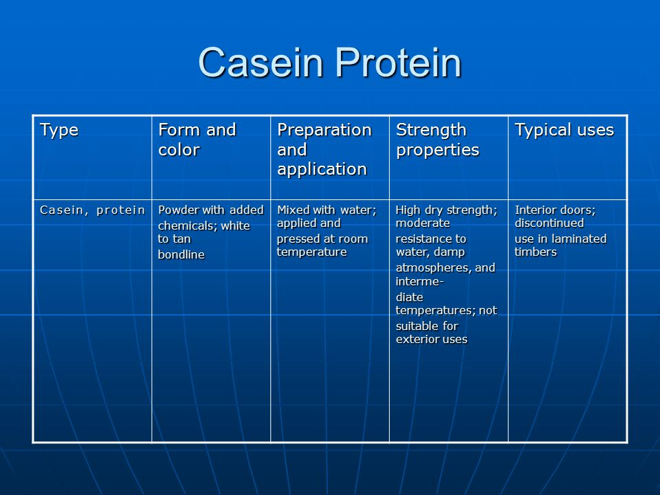 Casein Protein Type Form and color Preparation and application