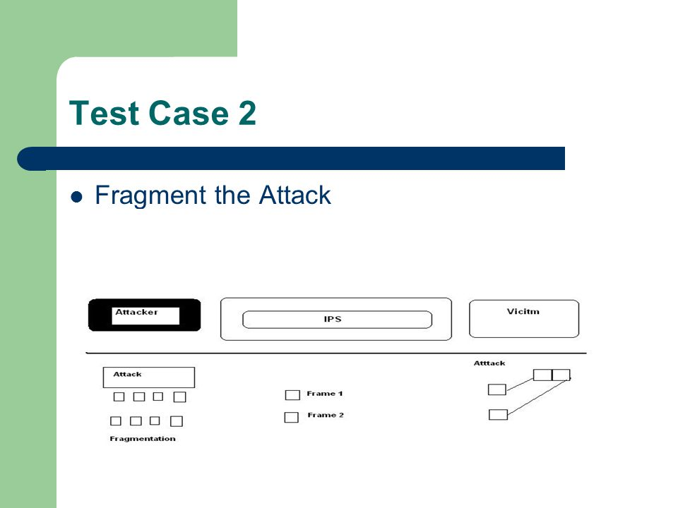 Test Case 2 Fragment the Attack