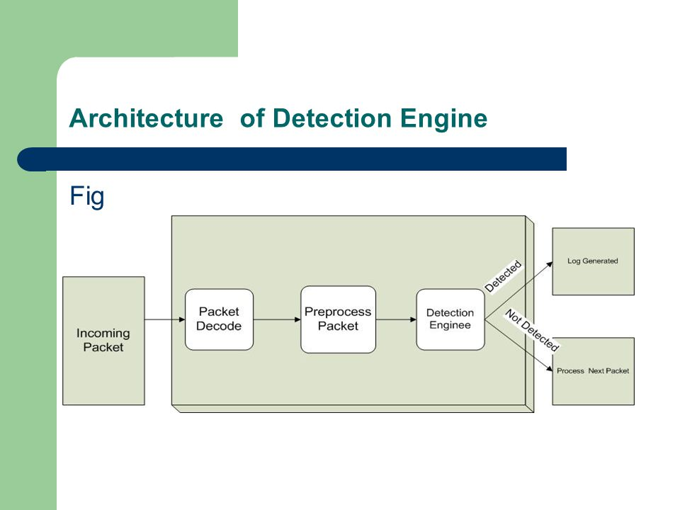 Architecture of Detection Engine