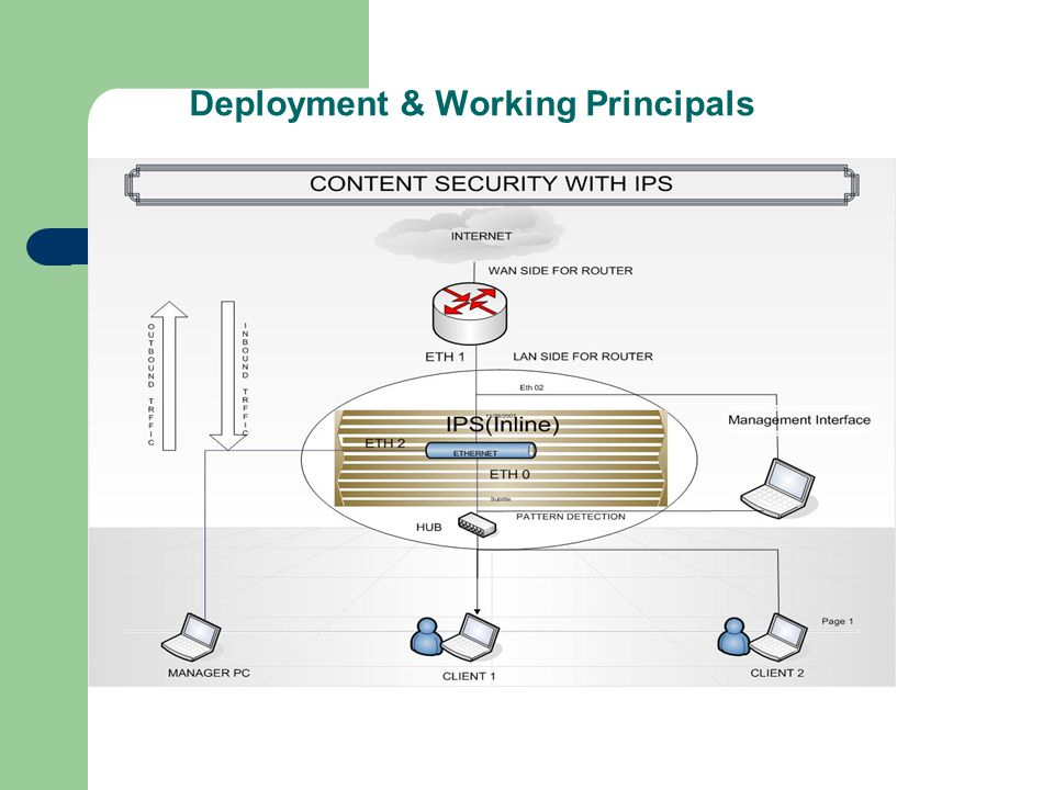 Deployment & Working Principals