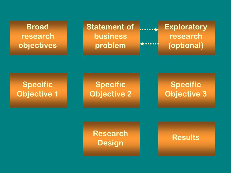 Broad research objectives Statement of business problem