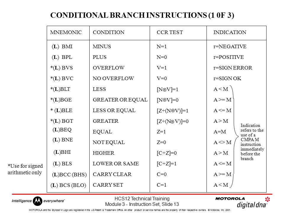 CONDITIONAL BRANCH INSTRUCTIONS (1 0F 3)