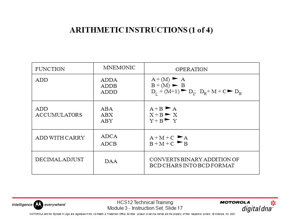 ARITHMETIC INSTRUCTIONS (1 of 4)