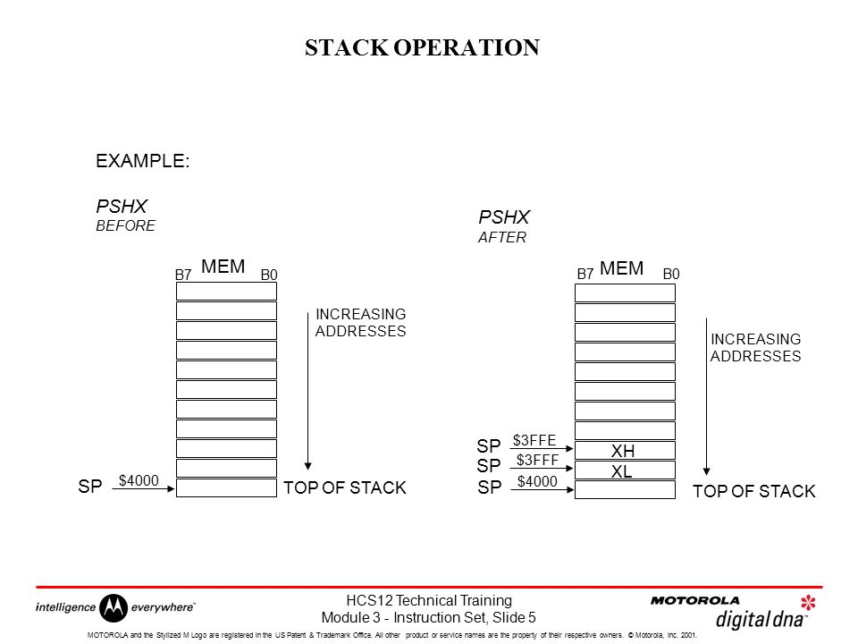 STACK OPERATION EXAMPLE: PSHX PSHX MEM MEM SP SP SP SP XH XL