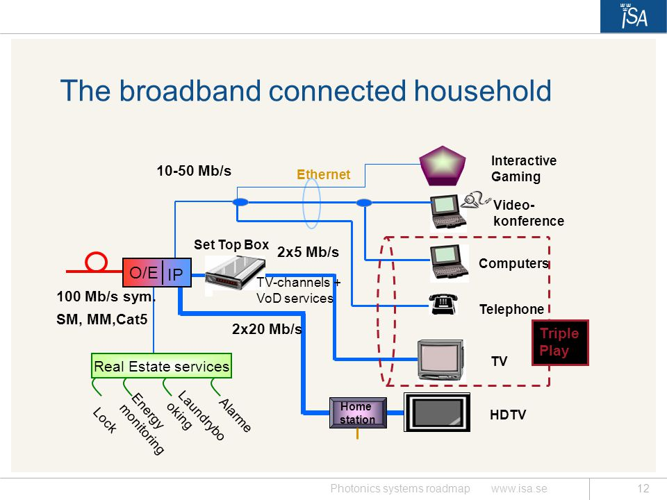 The broadband connected household