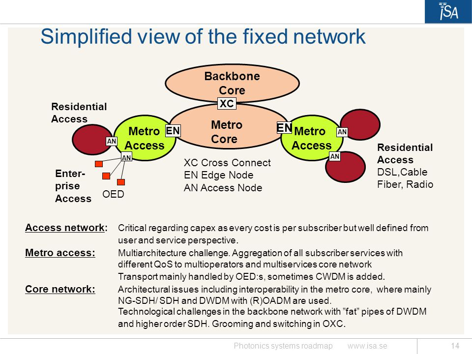 Simplified view of the fixed network