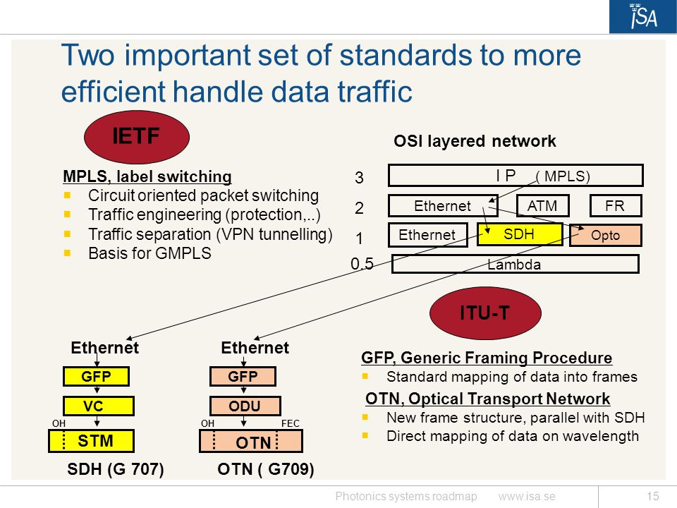 Two important set of standards to more efficient handle data traffic