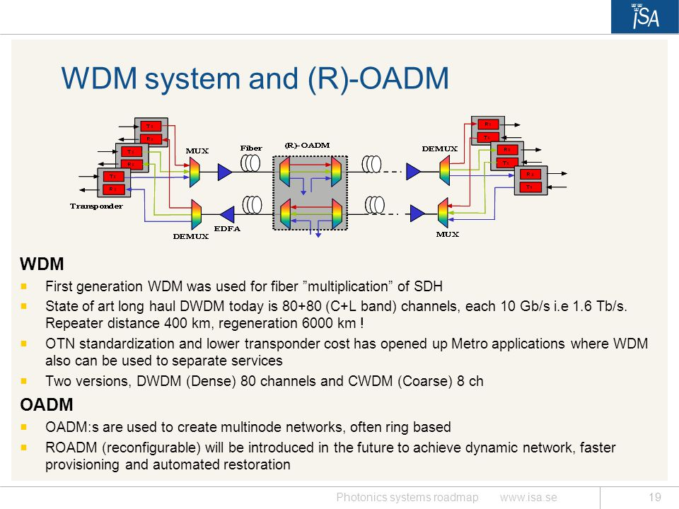 WDM system and (R)-OADM