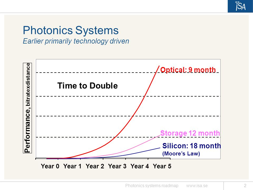 Photonics Systems Earlier primarily technology driven