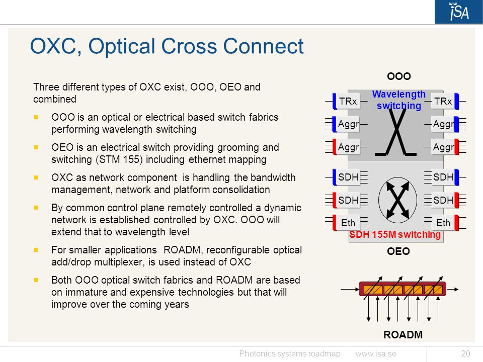 OXC, Optical Cross Connect
