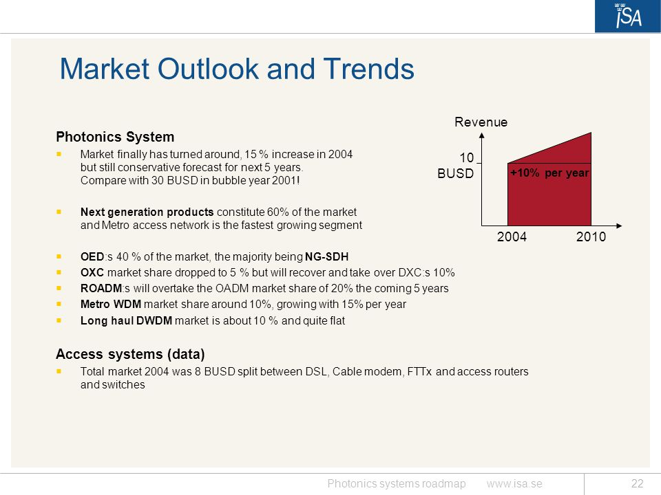 Market Outlook and Trends