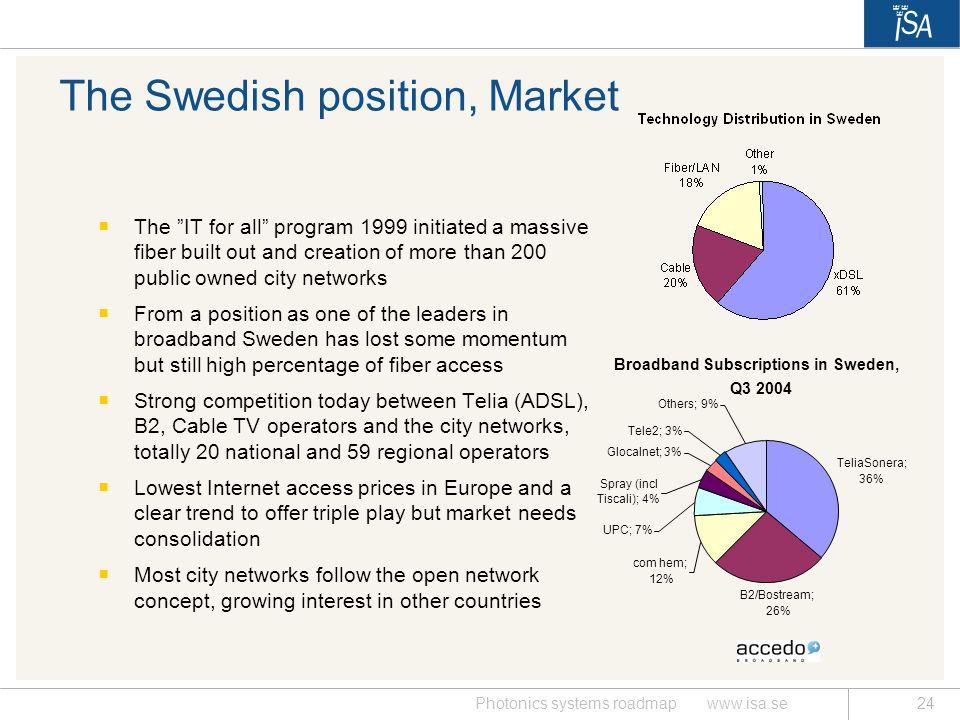 The Swedish position, Market