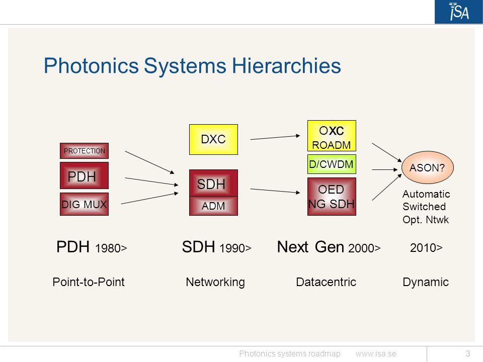 Photonics Systems Hierarchies