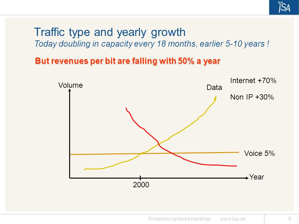 Traffic type and yearly growth Today doubling in capacity every 18 months, earlier 5-10 years !