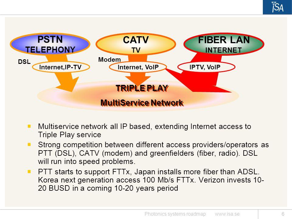 PSTN CATV TV FIBER LAN INTERNET