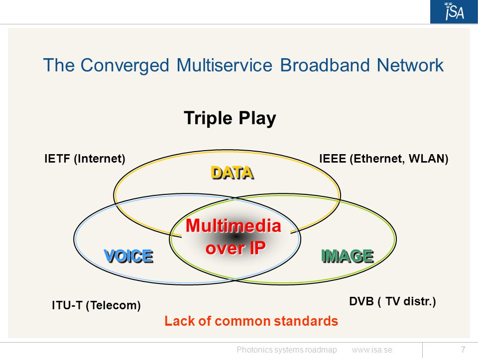 The Converged Multiservice Broadband Network