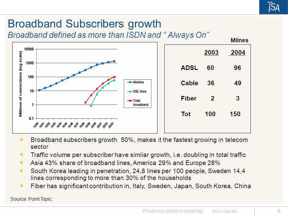 Broadband Subscribers growth Broadband defined as more than ISDN and Always On
